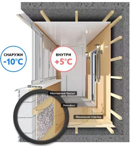 Заказать недорого отделку балкона. утепление балконов и лодж.